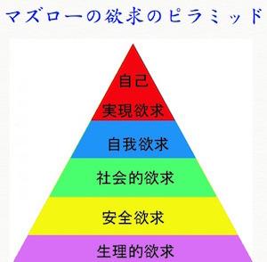 マズローの欲求のピラミッド.jpg