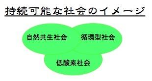 持続可能な社会(低炭素社会、循環型社会、自然共生社会の意味).jpg