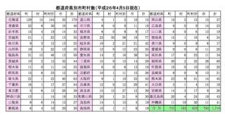 都道府県の市町村の数.jpg